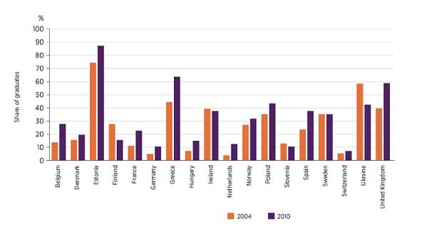 overqualification graduates europe