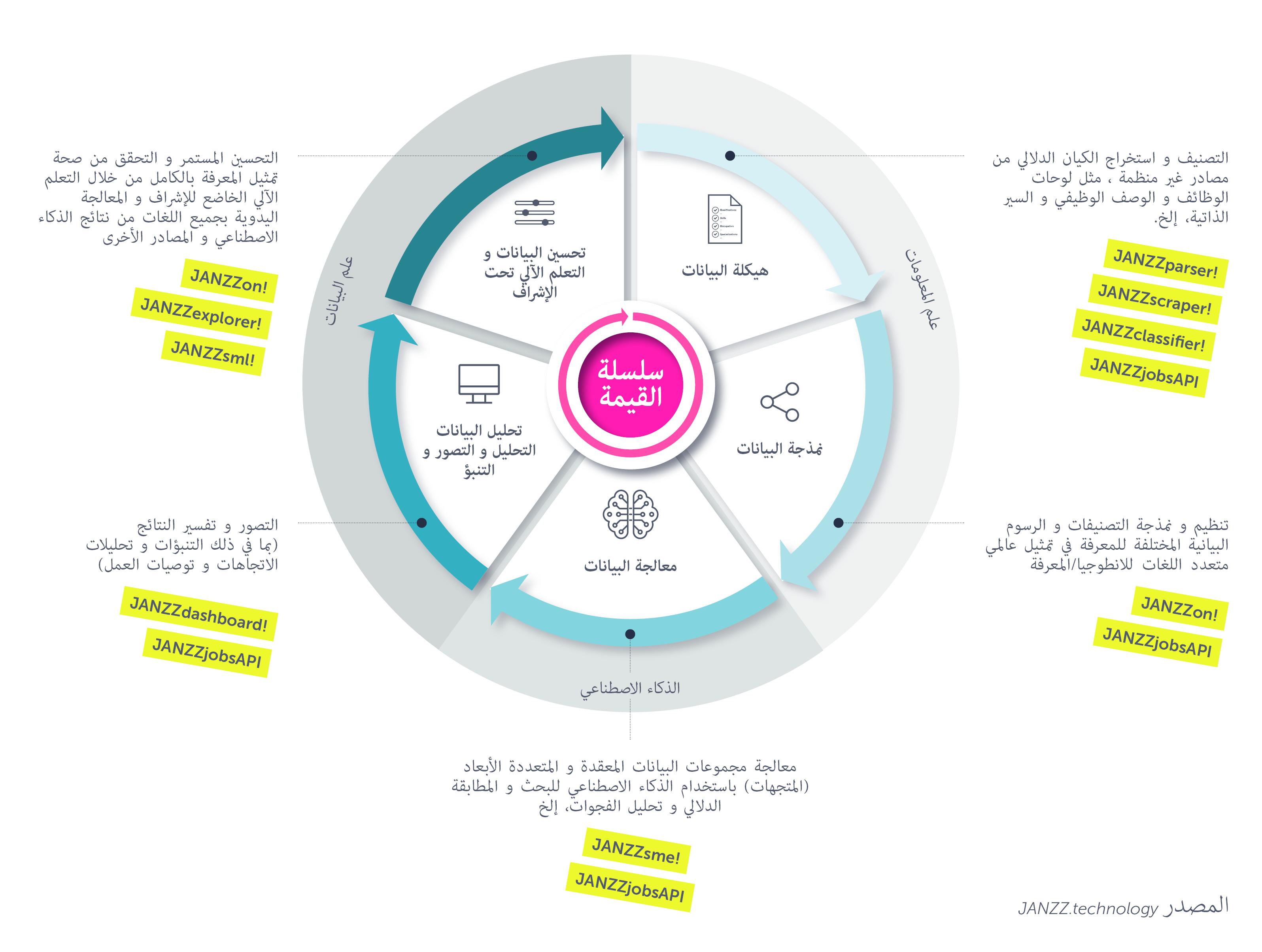 JANZZ.technology Value chain