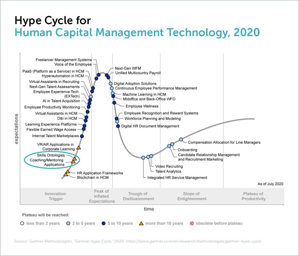 JANZZ named as a Sample Vendor for Skills Ontologies in Gartner Hype Cycle for HCM Tech 2020