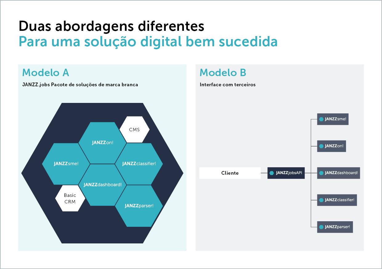 Duas abordagens diferentes para uma solução digital bem sucedida