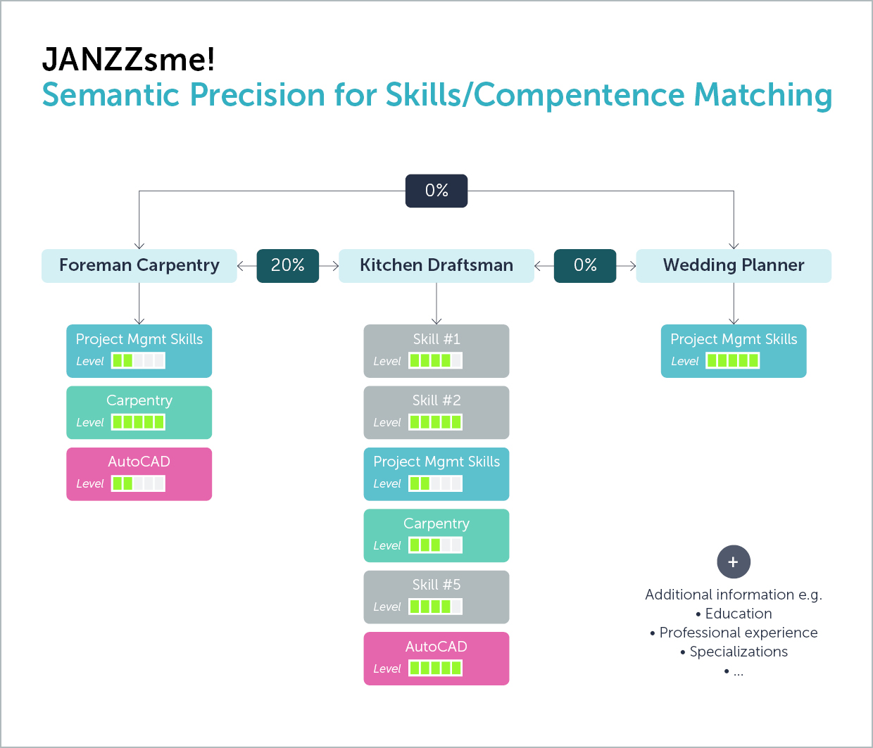 JANZZsme! Semantic Precision for Skills/Competence Matching