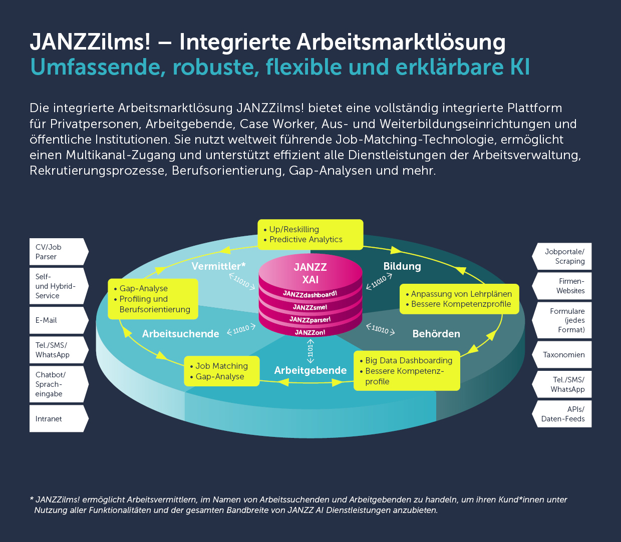 JANZZ Integrated Labor Market Solution (ILMS)