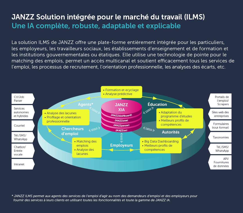 JANZZ Integrated Labor Market Solution (ILMS)